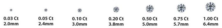 Relation taille et poids des diamants